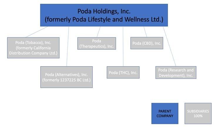Poda Lifestyle and Wellness Ltd--Poda Announces Proposed Name Ch
